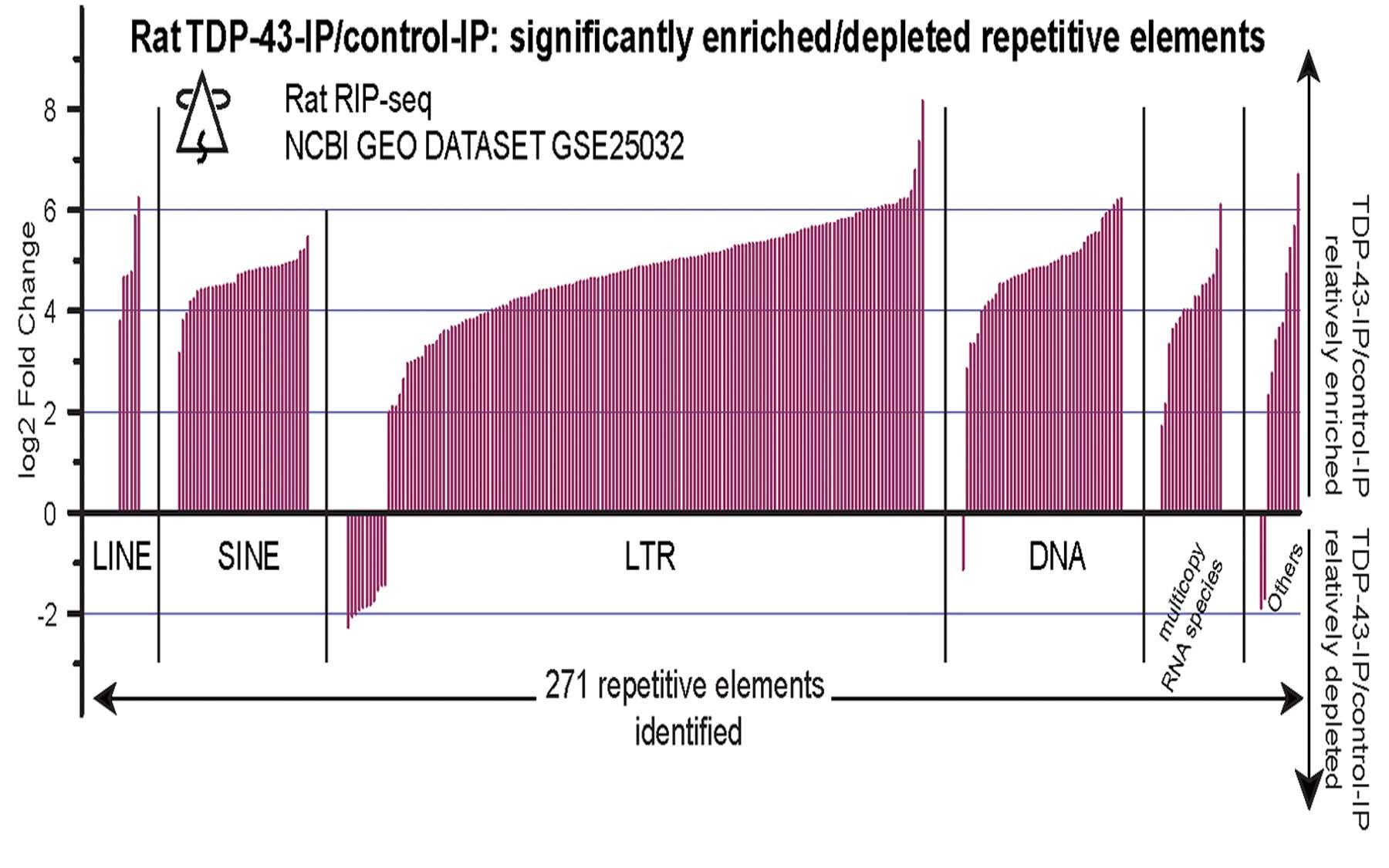 TDP-43 IP bind