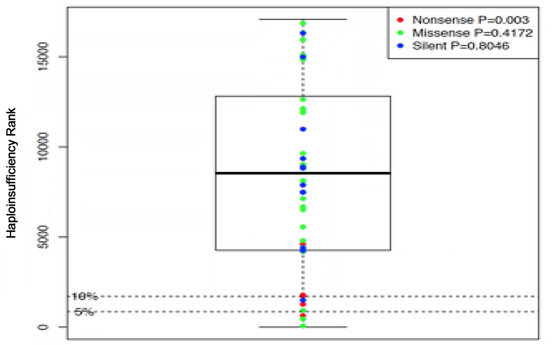 Haploinsufficiency rank genes de novo mutations