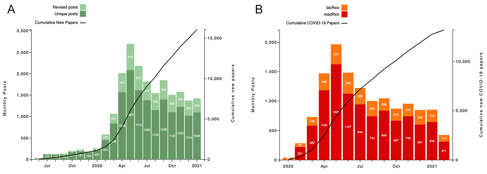 bar charts showing the number of preprint papers published