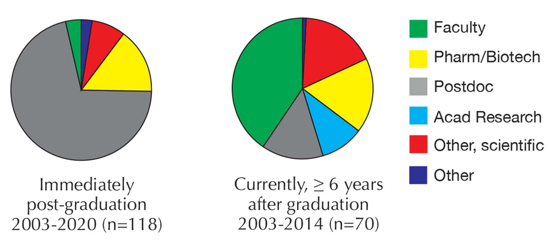 illustration of pie charts with SBS student career paths