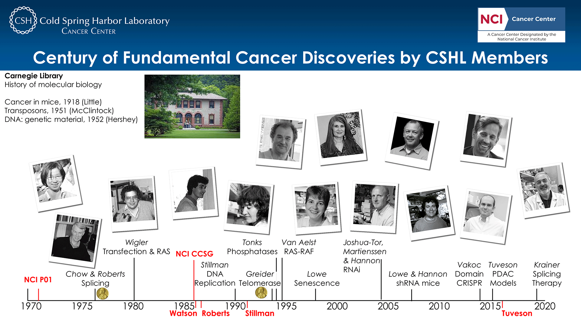 image of Cold Spring Harbor Laboratory researchers with timeline