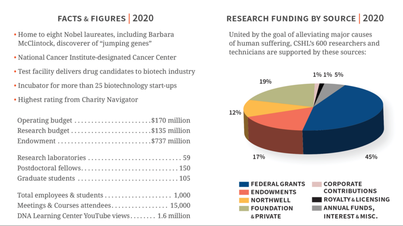 image of the 2020 CSHL facts and figures brochure